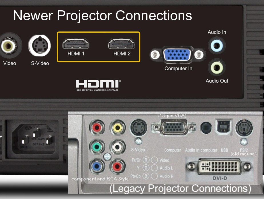 ProjectorConnections